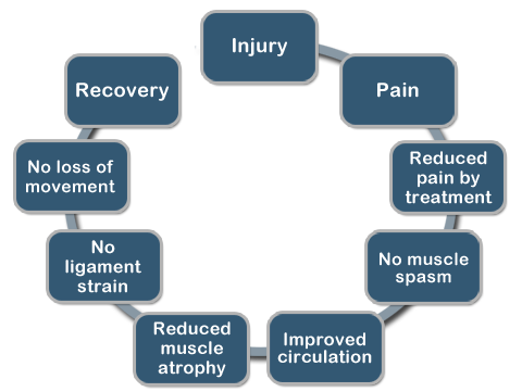 Cycle of Recovery
